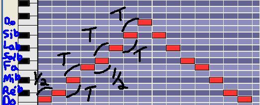 [Théorie Musicale]-Identifier à l'oreille un mode mélodique 7locrien