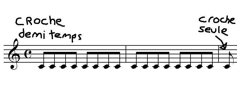 [Théorie Musicale]-Comprendre la Rythmique Crochefinale