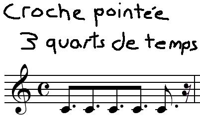 [Théorie Musicale]-Comprendre la Rythmique Crochepointeefinale