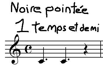 [Théorie Musicale]-Comprendre la Rythmique Noirepointeefinale