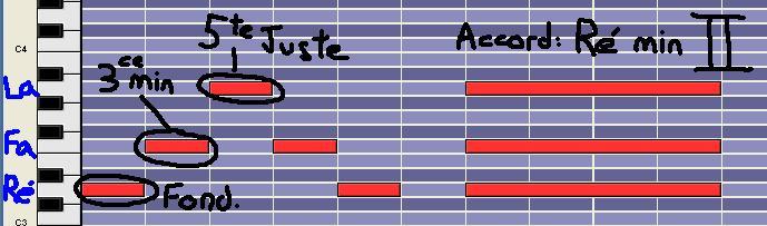 [Théorie Musicale]-7 accords-degrés de la tonalité MAJEURE DegreII