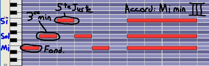 [Théorie Musicale]-7 accords-degrés de la tonalité MAJEURE DegreIII