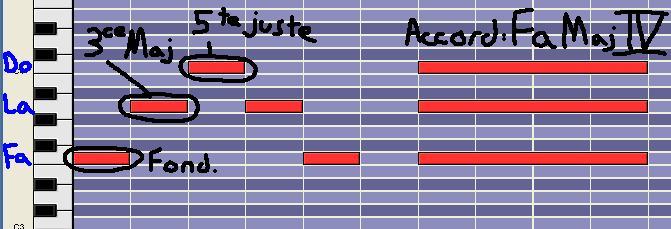 [Théorie Musicale]-7 accords-degrés de la tonalité MAJEURE DegreIV