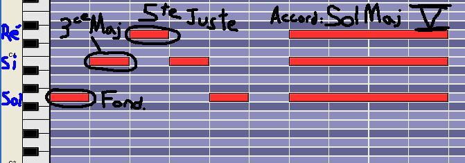 [Théorie Musicale]-7 accords-degrés de la tonalité MAJEURE DegreV