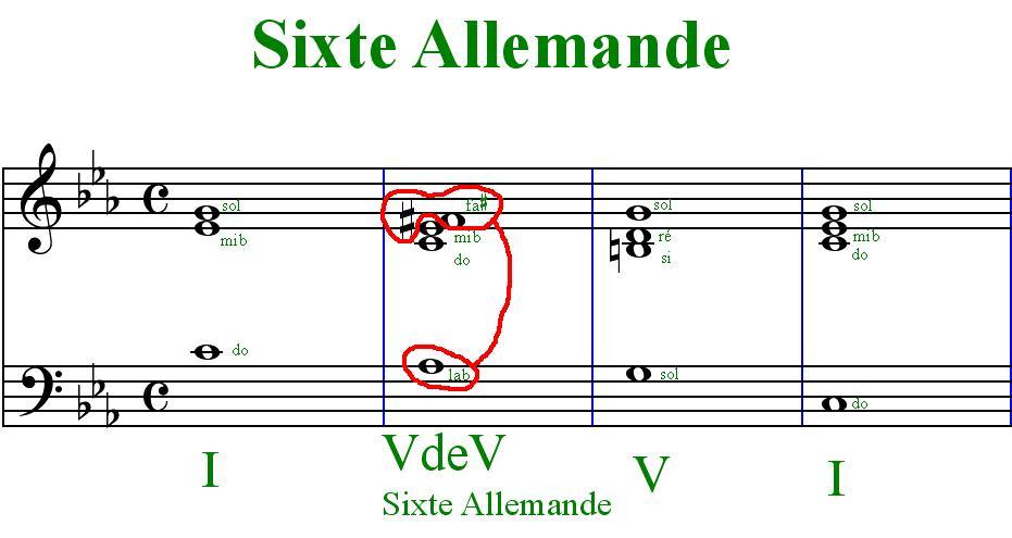 [Théorie Musicale]-Accords de sixte augmentée et napolitaine Sixteallemande