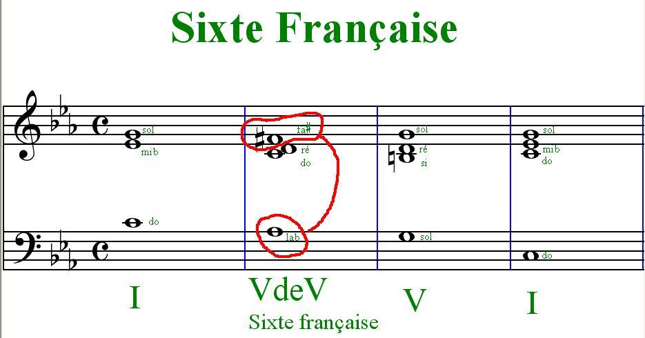 [Théorie Musicale]-Accords de sixte augmentée et napolitaine Sixtefrancaise