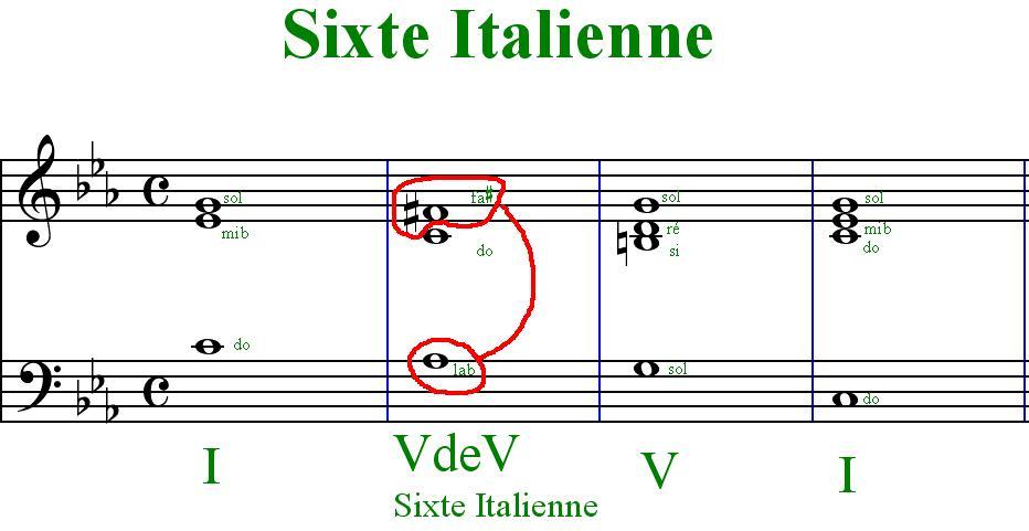 [Théorie Musicale]-Accords de sixte augmentée et napolitaine Sixteitalienne