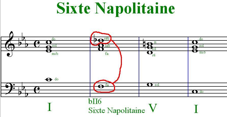 [Théorie Musicale]-Accords de sixte augmentée et napolitaine Sixtenapolitaine