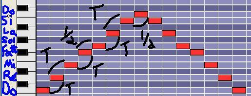 [Théorie Musicale]-Les modes mélodiques 4lydien