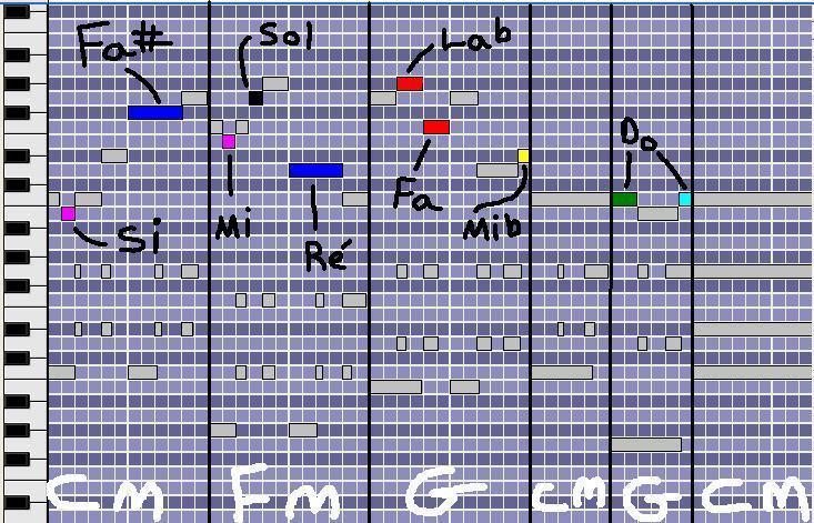 [Théorie Musicale]-Les Notes Étrangères ( ou Ornementales ) Allornements