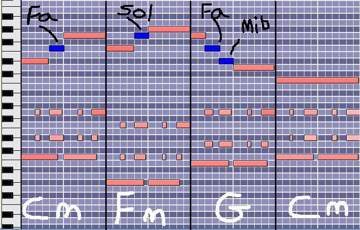 [Théorie Musicale]-Les Notes Étrangères ( ou Ornementales ) Notepassage